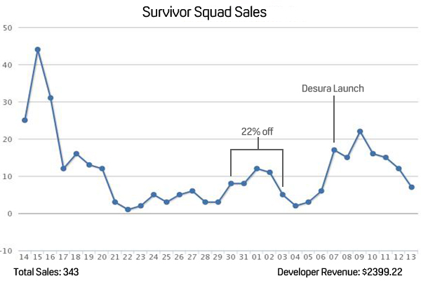 Survivor Squad Sales